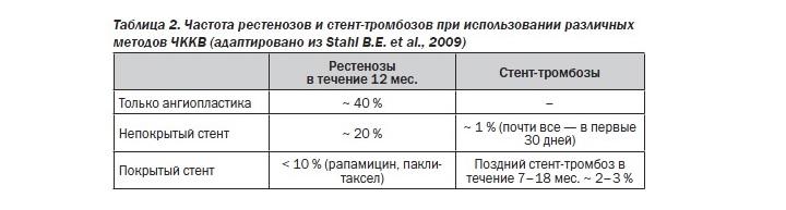 Таблица стенозов