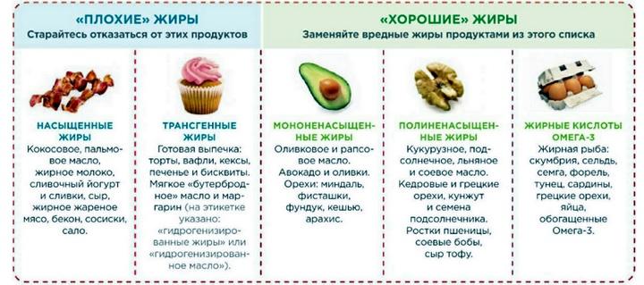 Питание при стенокардии сердца: диета