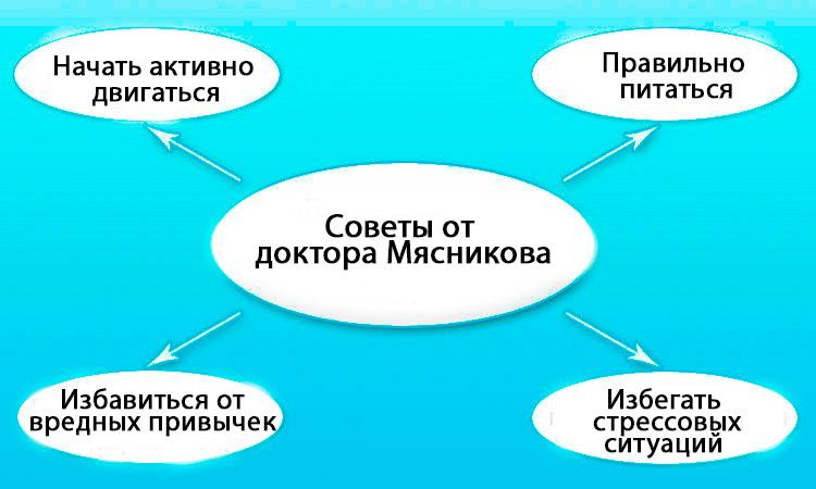 Советы от доктора Мясникова