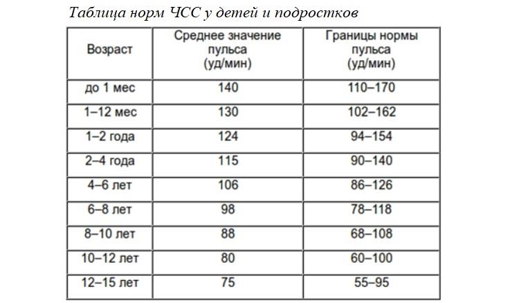 Таблица норм ЧСС у детей и подростков
