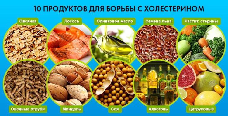 Продукты для борьбы с холестерином