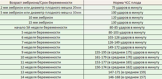 Таблица нормы ЧСС плода