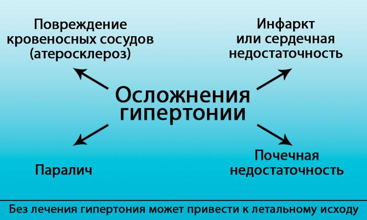 Изображение - Гипертония можно умереть oslozhneniya-gipertonii
